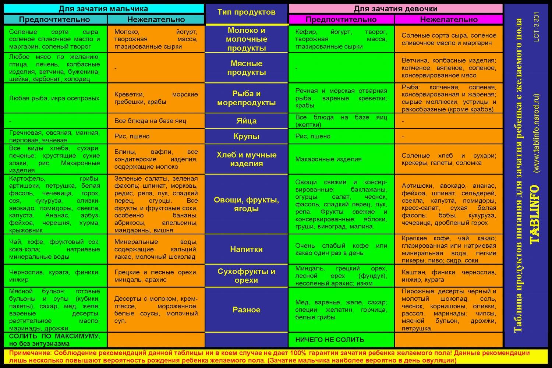 таблица продуктов в калориях для похудения